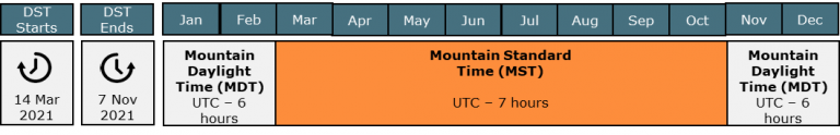 daylight savings mountain time zone